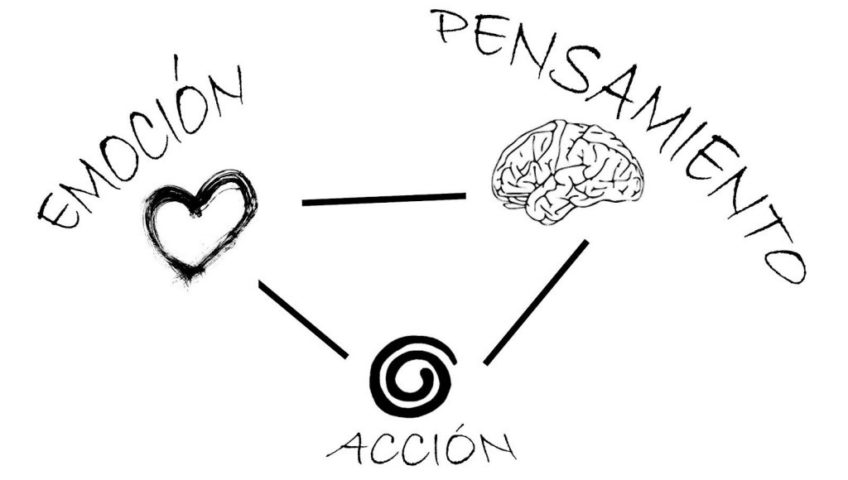 dibujo en triángulo con emoción, pensamiento acción